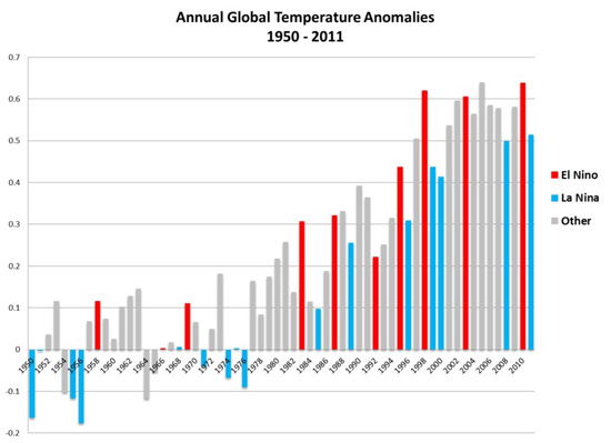 foto1_Enso-global-temp-anomalies.jpg